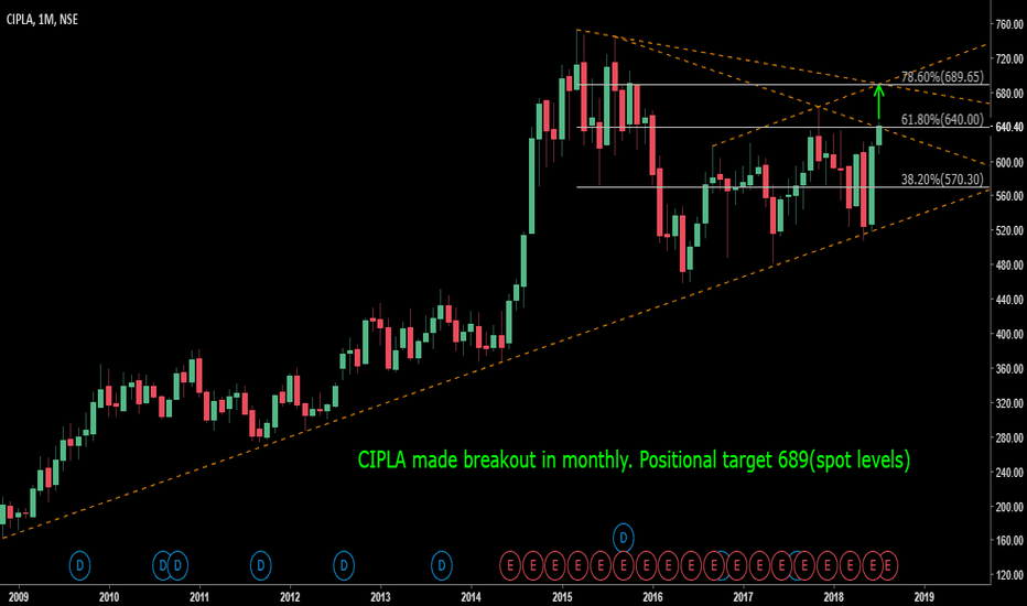 CIPLA: CIPLA-MONTHLY