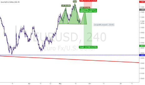 EURUSD: Shorting the EURUSD for next week