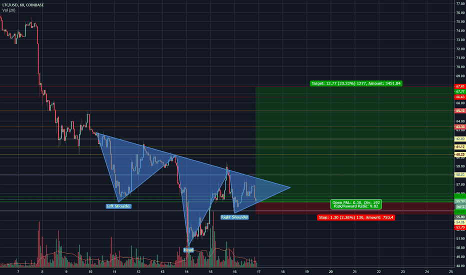 LTCUSD: (LTC/BTC) Inverse head and shoulders forming.