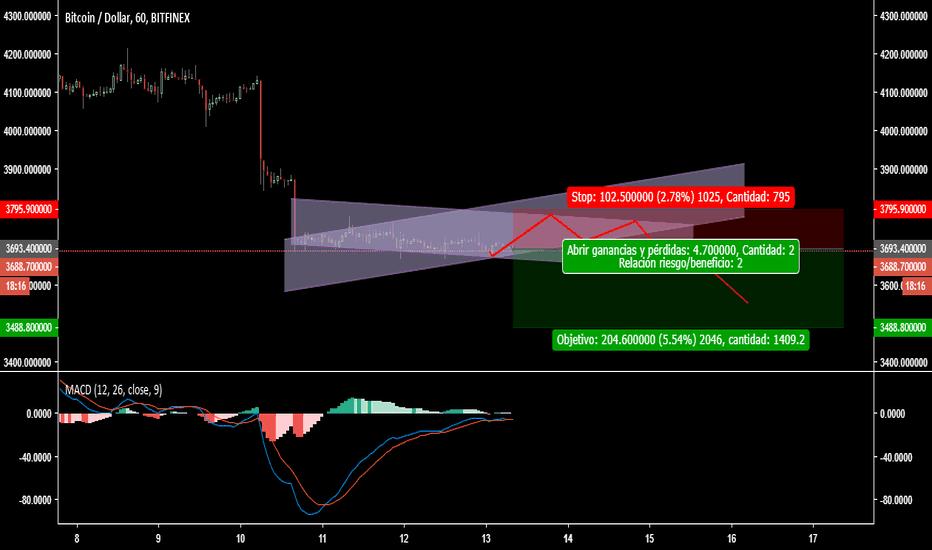 BTCUSD: BTC/USD a corto (actualización)