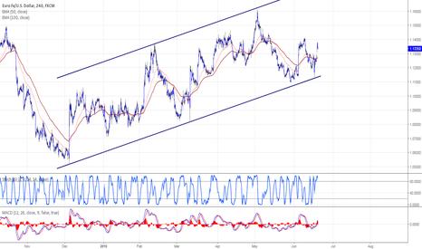 EURUSD: EURUSD resumes the bullish trend
