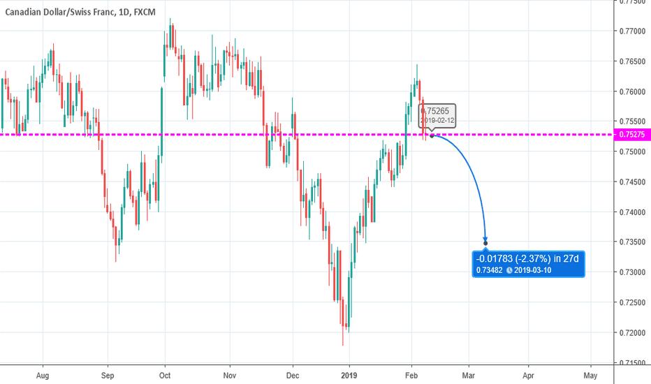 CADCHF: Swing Trade - Short 09/02/2019