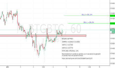 BTGBTC: BTG/BTC se muestra positivo