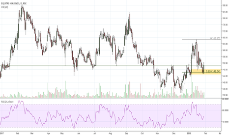 EQUITAS: Demand Zone at Fib Level