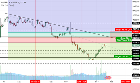 XAUUSD: short gold on 50% retracement