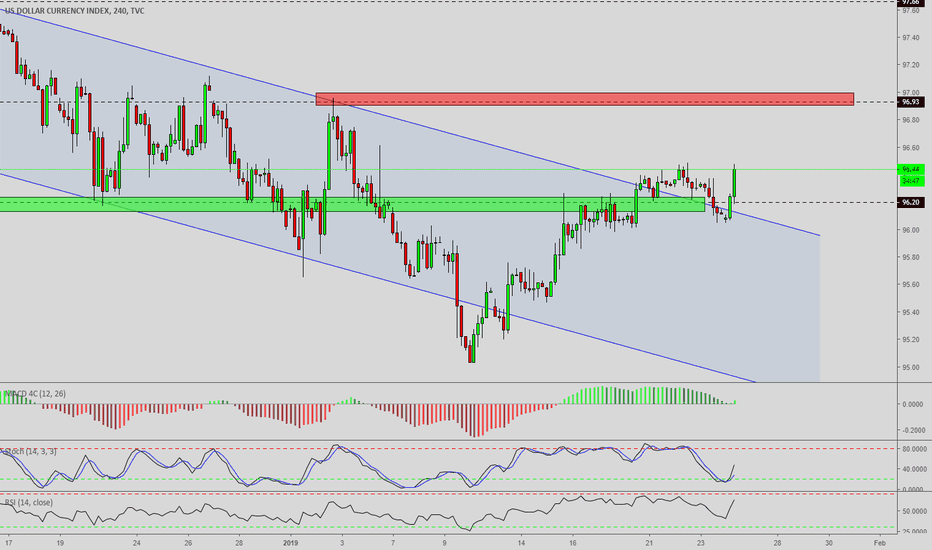 DXY: Morning Technical Newsletter DXY