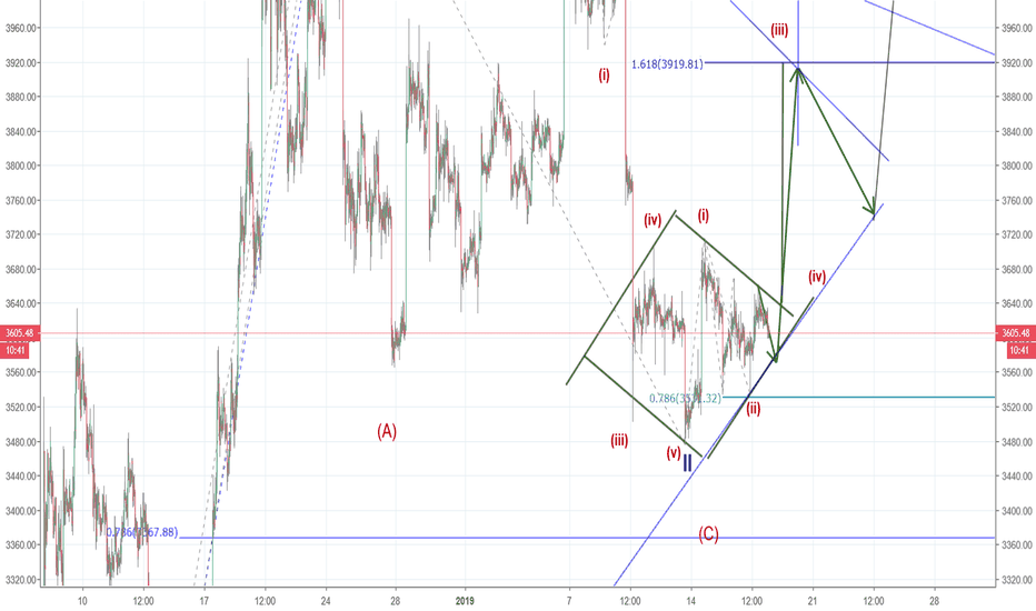 BTCUSD: BTCUSD ; détail vague III (suite)