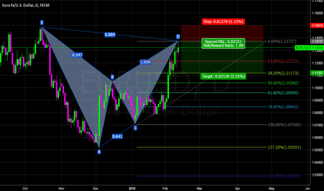 EURUSD: EURUSD (BEARISH BAT PATTERN)SHORT NOW