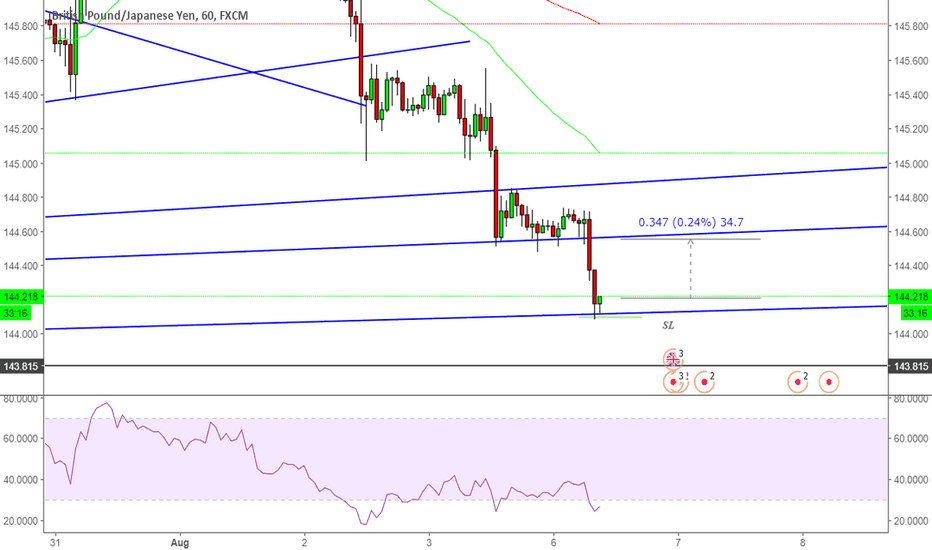GBPJPY: GBPJPY Buy now for 30+ pips