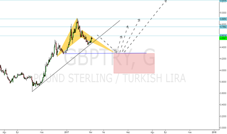 GBPTRY: gbp try