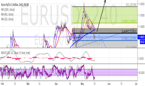 EURUSD: LONG after trend line