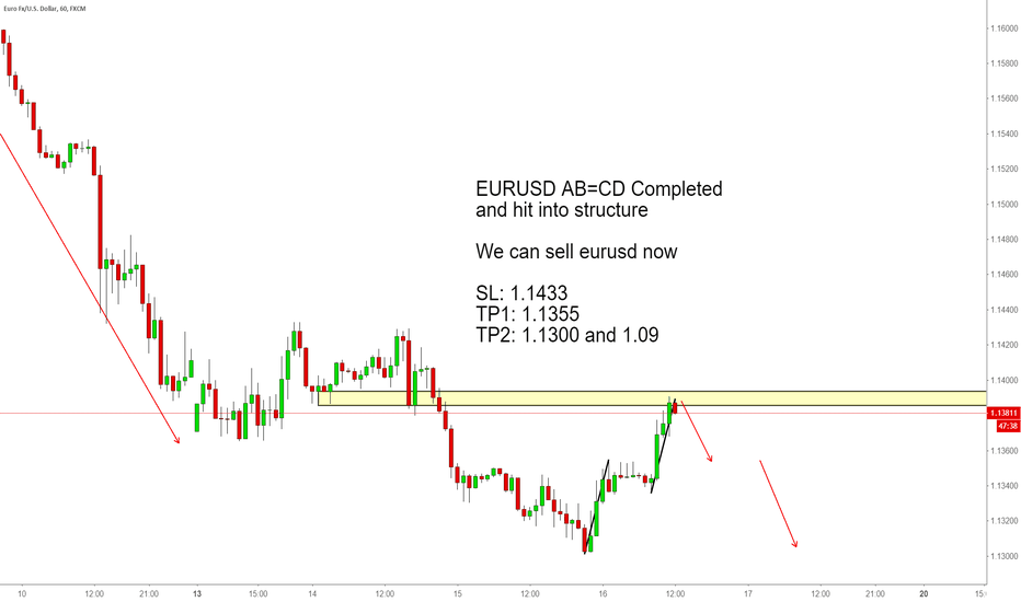 EURUSD: EURUSD AB=CD Completed