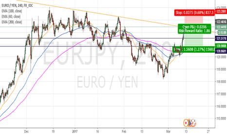 EURJPY: EUR-JPY TRENDLINE KISS AND MISS