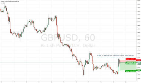 GBPUSD: gbp/usd short after london close open level