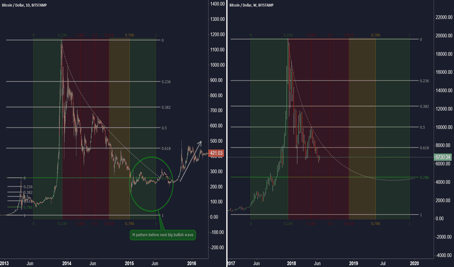 BTCUSD: Bitcoin fib fragmentation of the common cycle