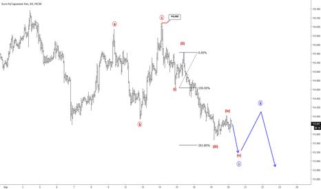 EURJPY: Elliott Wave Analysis: EURJPY Intraday View