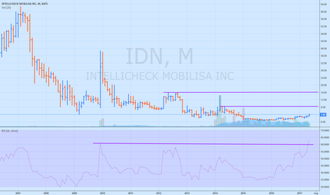 IDN: IDN going much higher