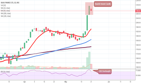 BAJFINANCE: Bajaj Finace - Signs of Profit Booking ?