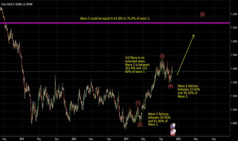 EURUSD: EURUSD Elliott Wave for Top of Wave 5