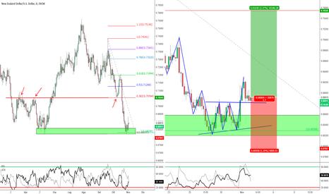 NZDUSD: NZD/USD - Nuova opportunità per un long contro-trend