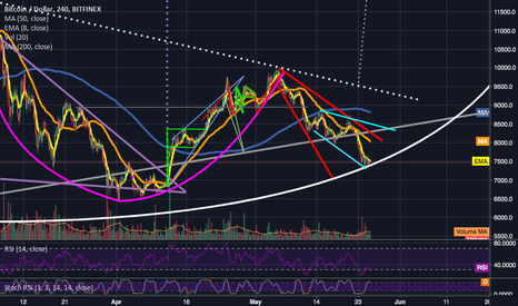 BTCUSD: 7263 seems like it could be the handle bottom.