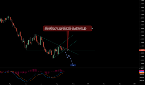 EURUSD: Possible Continuation of the Bear Trend