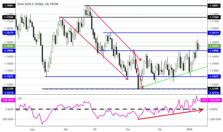EURUSD: L'EUR/USD bleffa ancora non andando oltre 1.1570