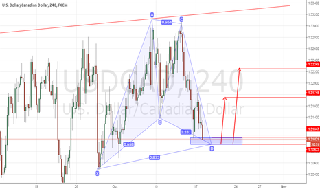 USDCAD: USDCAD 4H GARTLEY PATTERN LONG SETUP