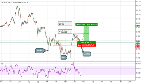 CADJPY: Potential Inverse Head And Shoulders Pattern on CADJPY