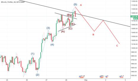 BTCUSD: BTC USD ABC - коррекция после 5 - волнового импульса