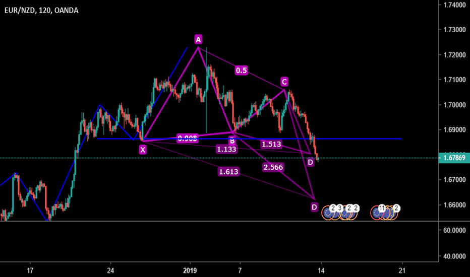 EURNZD: EURNZD 2 HORAS POSIBLE BUTTERFLY