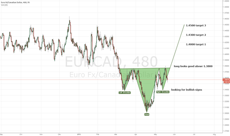 EURCAD: EURCAD - Give it to me baby...uh huh uh huh