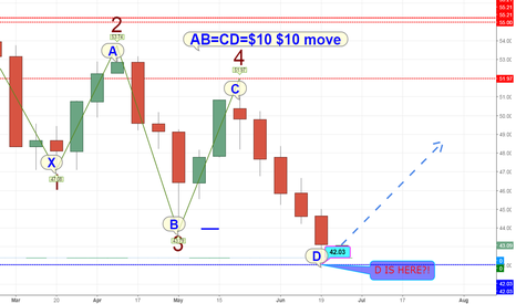 USOIL: This XABCD (1-2-3-4-5) move is completed