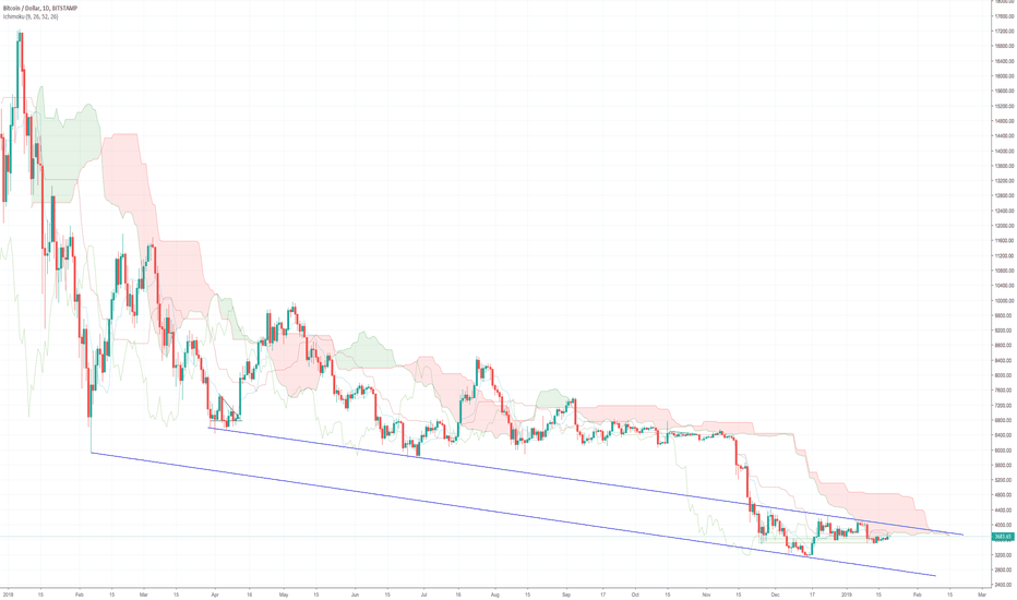 BTCUSD: Bitcoin Daily Update (day 310)