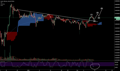 DASHBTC: Dash breaking downtrend