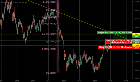 EURUSD: EURUSD seen to hit 1.26