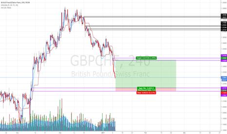 GBPCHF: GBPCHF: Buying at fresh demand zone