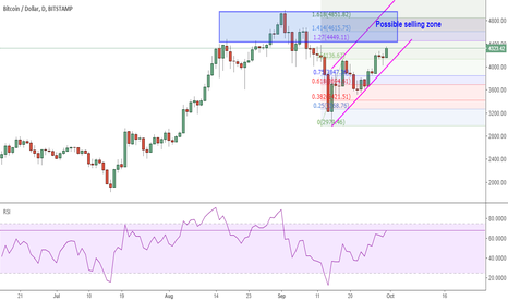 BTCUSD: BTCUSD: could touch the upper side of the channel (4950)