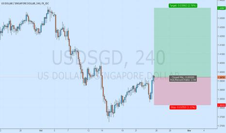 USDSGD: USDSGD Trade Trend Continution