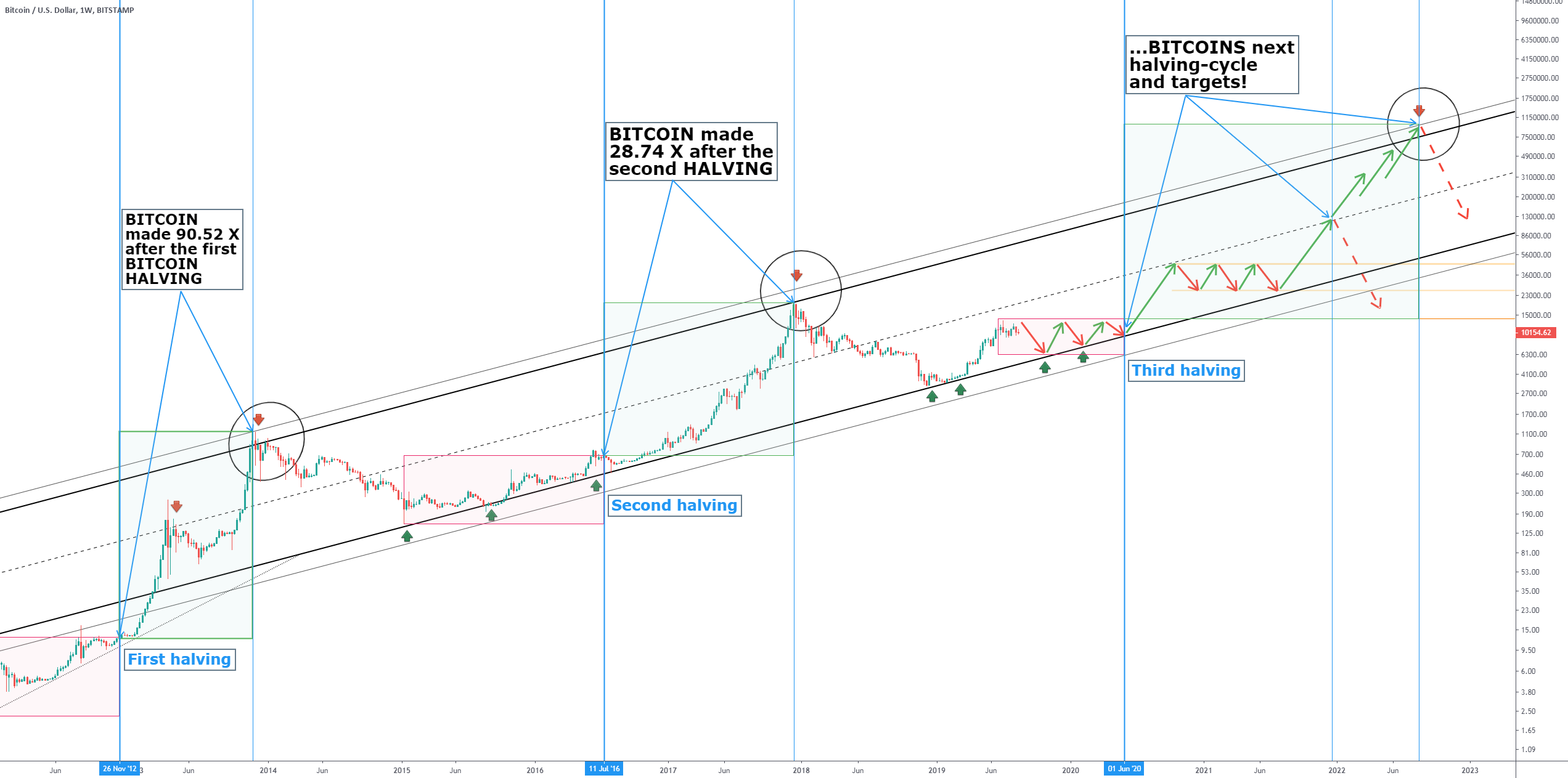 Bitcoin halving în aproximativ 50 de zile – cum va reacționa piața?