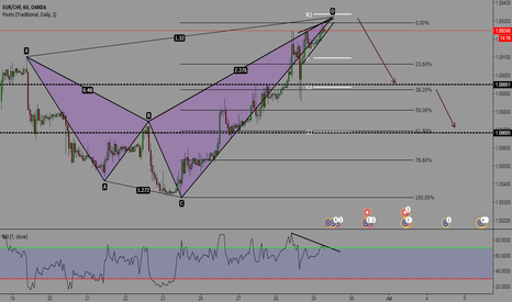 EURCHF: Bearish Shark Pattern EUR/CHF