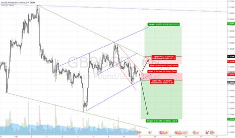 GBPUSD: GBP/USD breakout