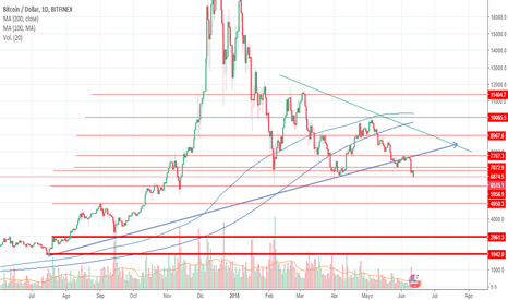 BTCUSD: Bitcoin, El final ha llegado?