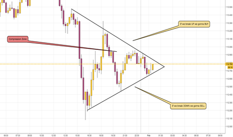 USDJPY: Waiting the breakout just before the opening of Asian Session
