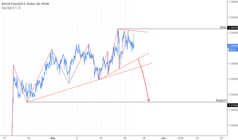 GBPUSD: GBP: Possible to turn down.