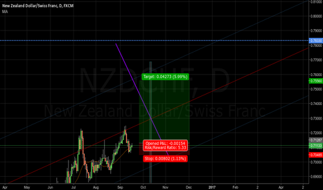 NZDCHF: 400 pips in a 17 days