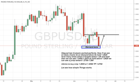 GBPUSD: gbpusd long Advice on Strong Demand zone
