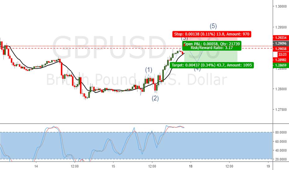 GBPUSD: SHORT GBPUSD 30m Chart Possible Elliot Wave Count