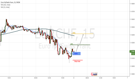 EURCHF: Bulls
