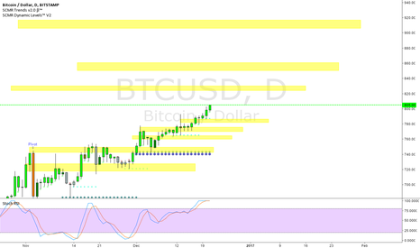 BTCUSD: Daily Levels for bitcoin
